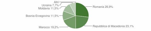 Grafico cittadinanza stranieri - Sernio 2016
