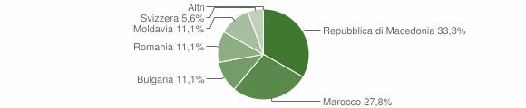 Grafico cittadinanza stranieri - Sernio 2018