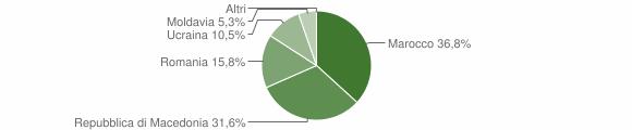 Grafico cittadinanza stranieri - Sernio 2019