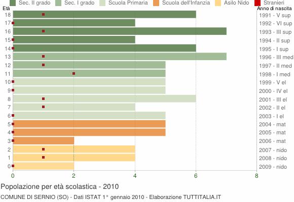 Grafico Popolazione in età scolastica - Sernio 2010