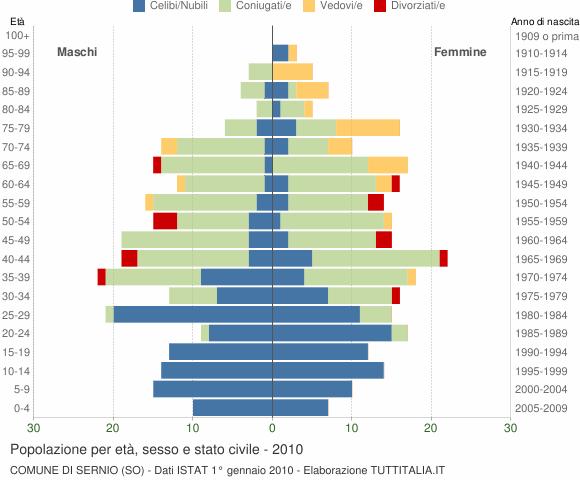Grafico Popolazione per età, sesso e stato civile Comune di Sernio (SO)