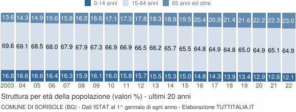 Grafico struttura della popolazione Comune di Sorisole (BG)