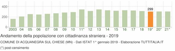 Grafico andamento popolazione stranieri Comune di Acquanegra sul Chiese (MN)