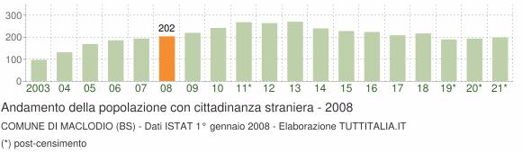 Grafico andamento popolazione stranieri Comune di Maclodio (BS)