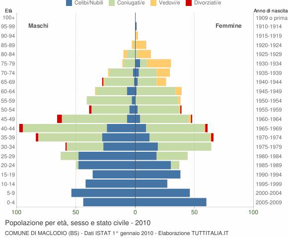 Grafico Popolazione per età, sesso e stato civile Comune di Maclodio (BS)