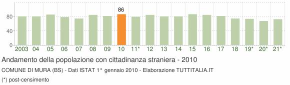 Grafico andamento popolazione stranieri Comune di Mura (BS)