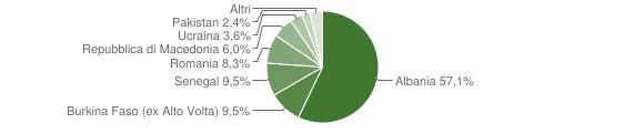 Grafico cittadinanza stranieri - Mura 2008