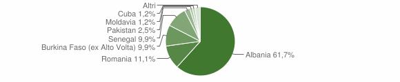 Grafico cittadinanza stranieri - Mura 2009
