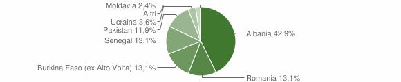 Grafico cittadinanza stranieri - Mura 2012