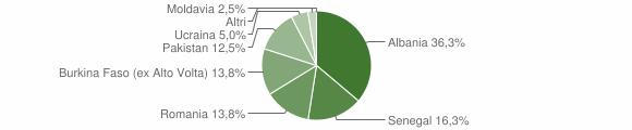 Grafico cittadinanza stranieri - Mura 2013