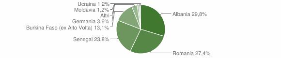 Grafico cittadinanza stranieri - Mura 2016