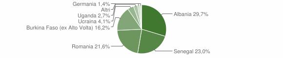 Grafico cittadinanza stranieri - Mura 2018