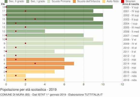 Grafico Popolazione in età scolastica - Mura 2019