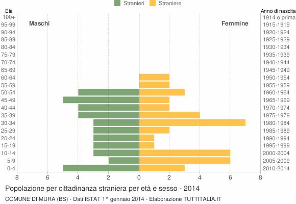 Grafico cittadini stranieri - Mura 2014