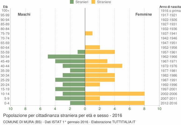 Grafico cittadini stranieri - Mura 2016