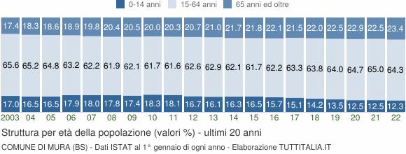 Grafico struttura della popolazione Comune di Mura (BS)
