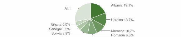 Grafico cittadinanza stranieri - Villa d'Almè 2019