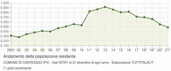 Andamento popolazione Comune di Casteggio (PV)