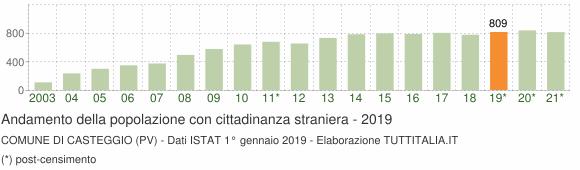 Grafico andamento popolazione stranieri Comune di Casteggio (PV)