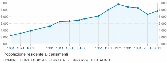Grafico andamento storico popolazione Comune di Casteggio (PV)