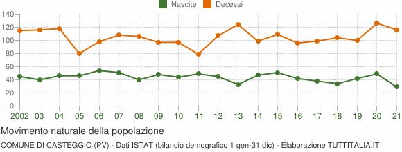 Grafico movimento naturale della popolazione Comune di Casteggio (PV)