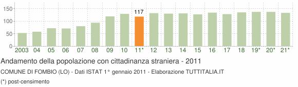 Grafico andamento popolazione stranieri Comune di Fombio (LO)