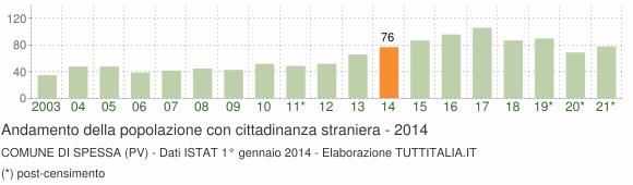 Grafico andamento popolazione stranieri Comune di Spessa (PV)