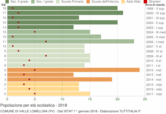 Grafico Popolazione in età scolastica - Valle Lomellina 2018