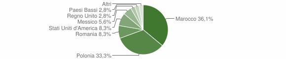 Grafico cittadinanza stranieri - Veleso 2018