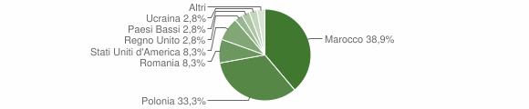 Grafico cittadinanza stranieri - Veleso 2019