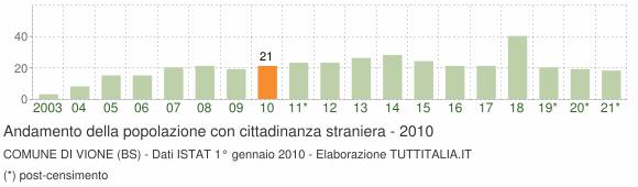 Grafico andamento popolazione stranieri Comune di Vione (BS)
