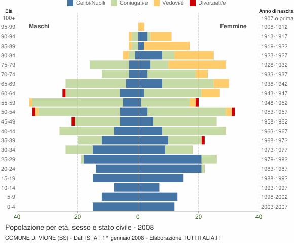 Grafico Popolazione per età, sesso e stato civile Comune di Vione (BS)