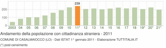 Grafico andamento popolazione stranieri Comune di Casalmaiocco (LO)