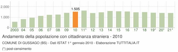 Grafico andamento popolazione stranieri Comune di Gussago (BS)