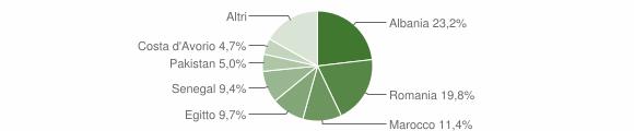 Grafico cittadinanza stranieri - Misano di Gera d'Adda 2019
