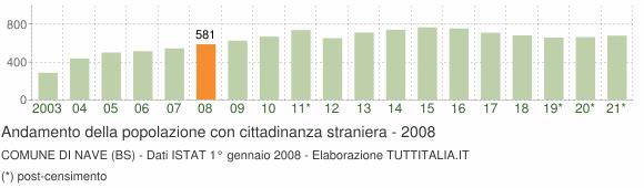 Grafico andamento popolazione stranieri Comune di Nave (BS)