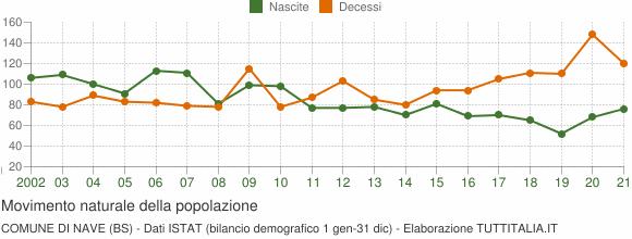 Grafico movimento naturale della popolazione Comune di Nave (BS)