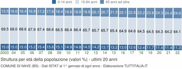 Grafico struttura della popolazione Comune di Nave (BS)