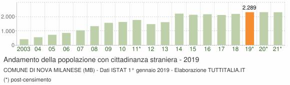 Grafico andamento popolazione stranieri Comune di Nova Milanese (MB)