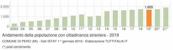 Grafico andamento popolazione stranieri Comune di Pero (MI)