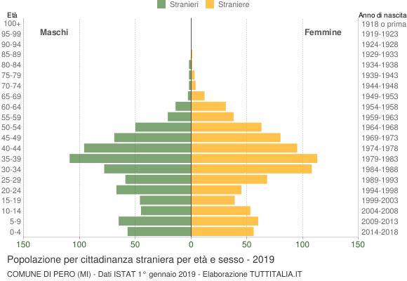 Grafico cittadini stranieri - Pero 2019