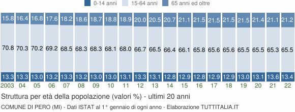 Grafico struttura della popolazione Comune di Pero (MI)