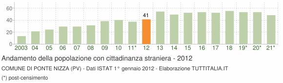 Grafico andamento popolazione stranieri Comune di Ponte Nizza (PV)