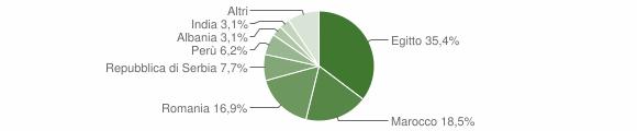 Grafico cittadinanza stranieri - Ripalta Arpina 2019