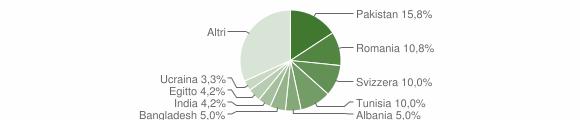 Grafico cittadinanza stranieri - Valmorea 2019