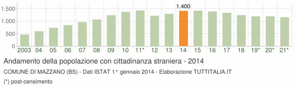 Grafico andamento popolazione stranieri Comune di Mazzano (BS)