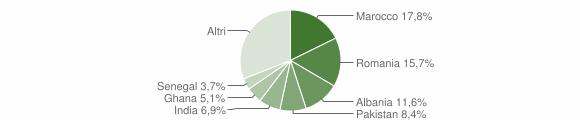 Grafico cittadinanza stranieri - Mazzano 2009