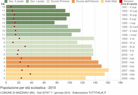 Grafico Popolazione in età scolastica - Mazzano 2010