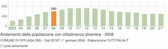 Grafico andamento popolazione stranieri Comune di Offlaga (BS)