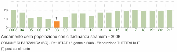 Grafico andamento popolazione stranieri Comune di Parzanica (BG)